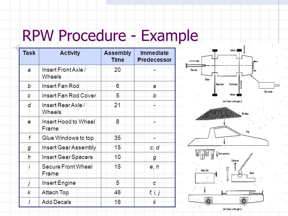 RPW Procedure - Example