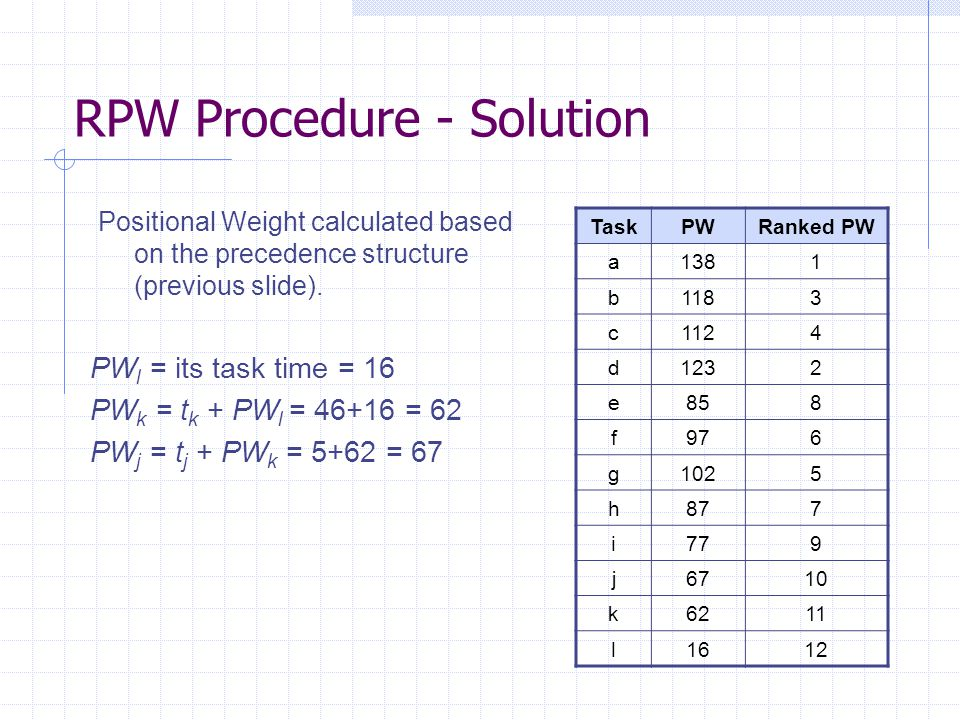 RPW Procedure - Solution