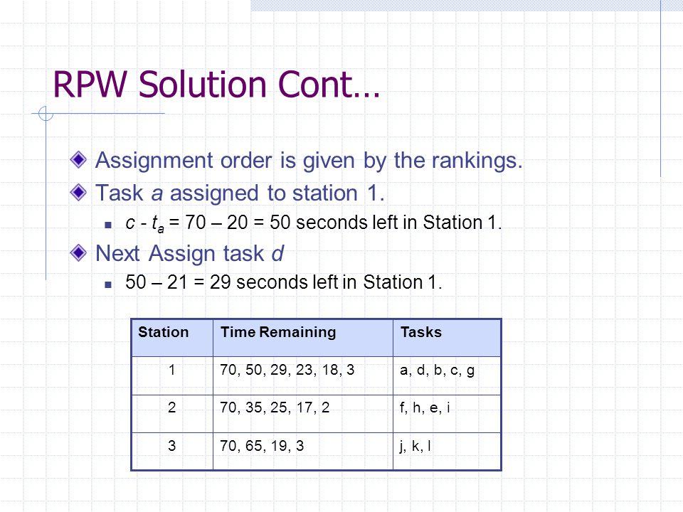 RPW Solution Cont… Assignment order is given by the rankings.
