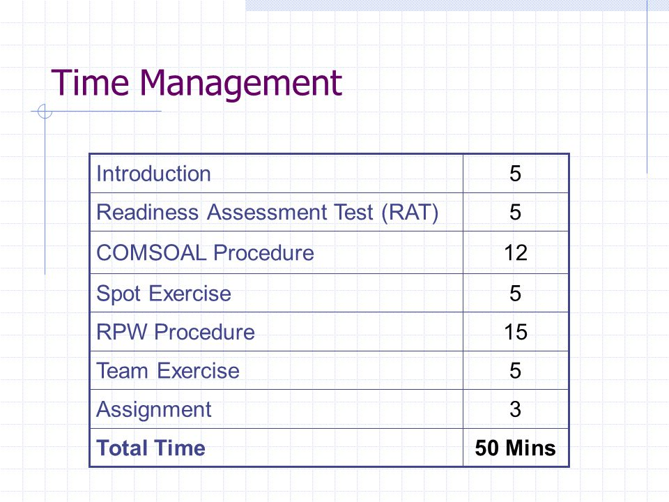 Time Management 3 Assignment 15 RPW Procedure 5 Team Exercise 50 Mins