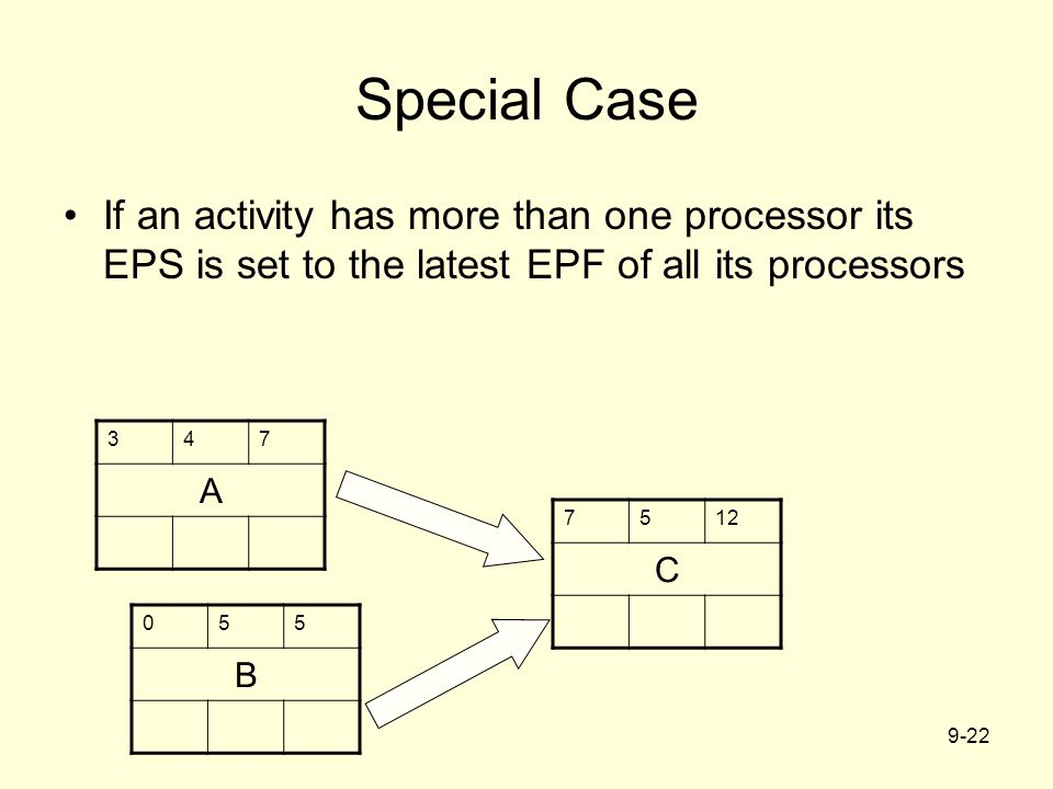 Special Case If an activity has more than one processor its EPS is set to the latest EPF of all its processors.