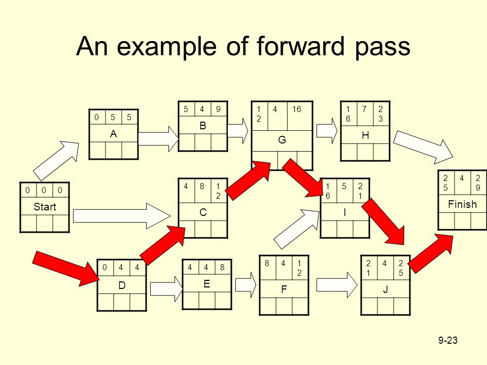 An example of forward pass