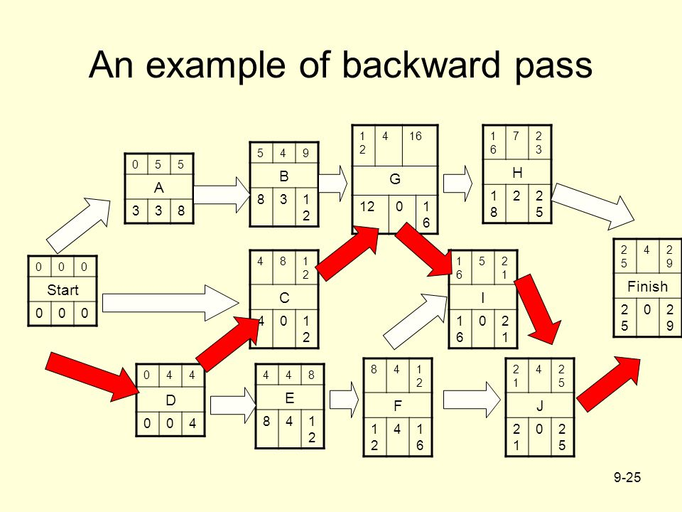 An example of backward pass