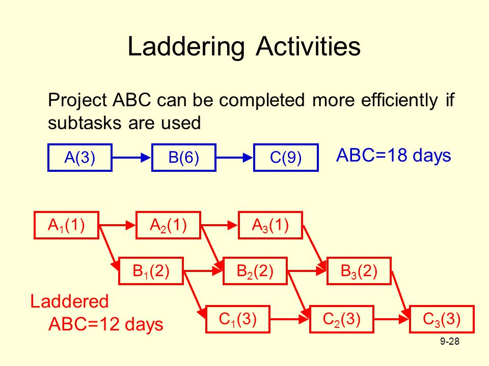 Laddering Activities Project ABC can be completed more efficiently if subtasks are used. ABC=18 days.