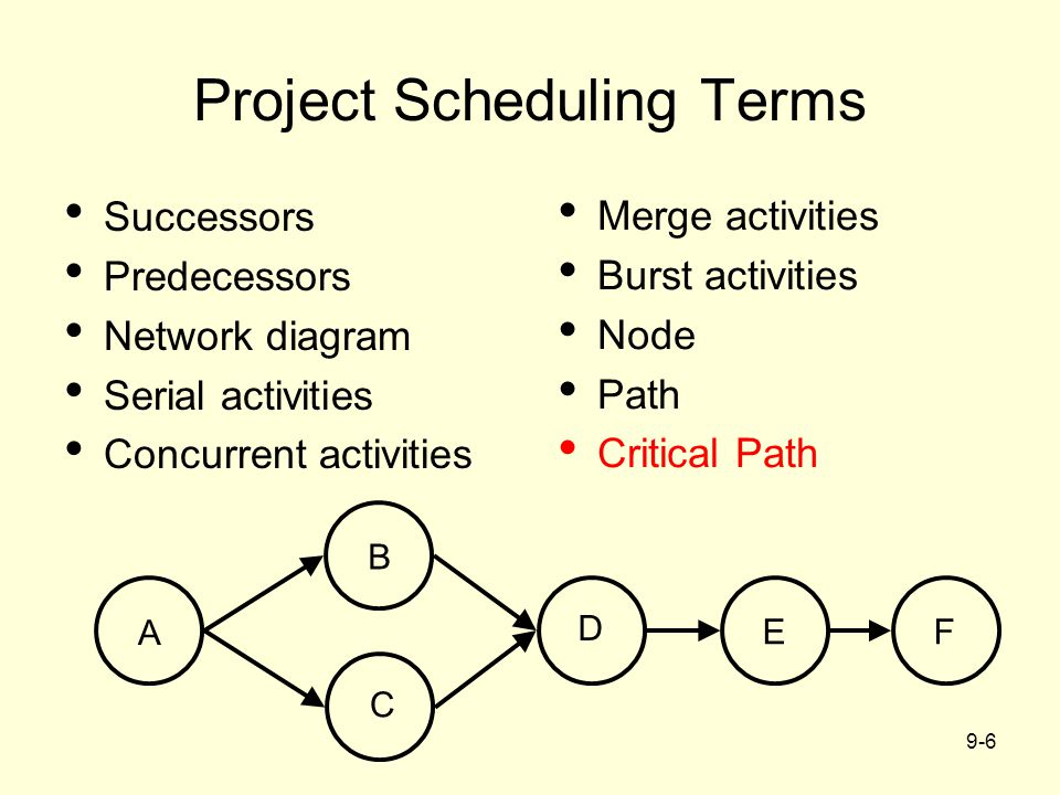 Project Scheduling Terms