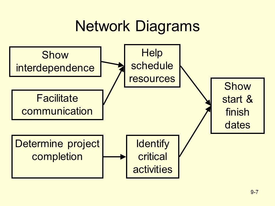Network Diagrams Help schedule resources Show interdependence