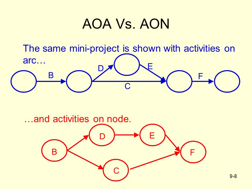 AOA Vs. AON The same mini-project is shown with activities on arc…