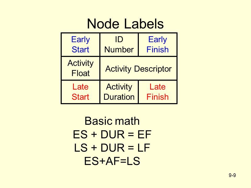 Node Labels Basic math ES + DUR = EF LS + DUR = LF ES+AF=LS