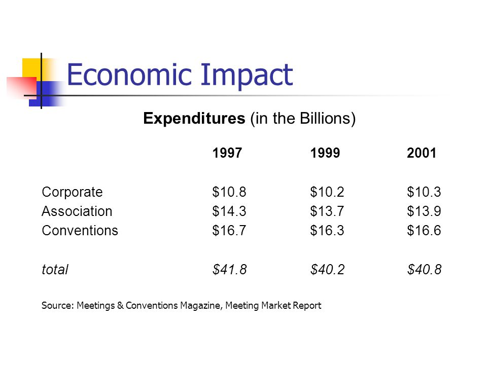 Expenditures (in the Billions)