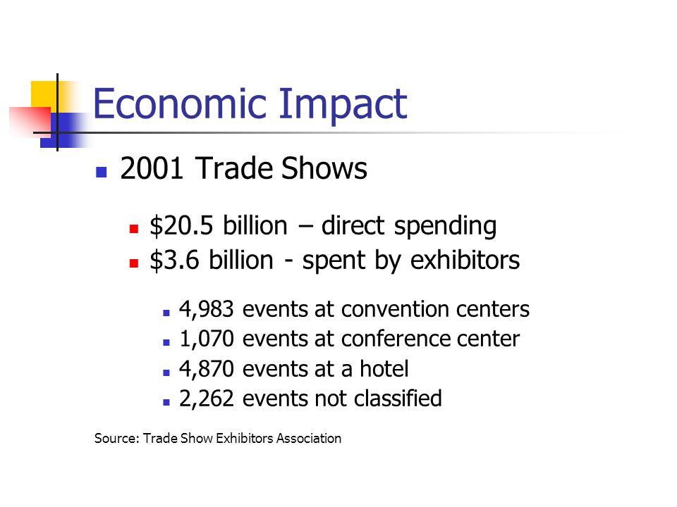 Economic Impact 2001 Trade Shows $20.5 billion – direct spending