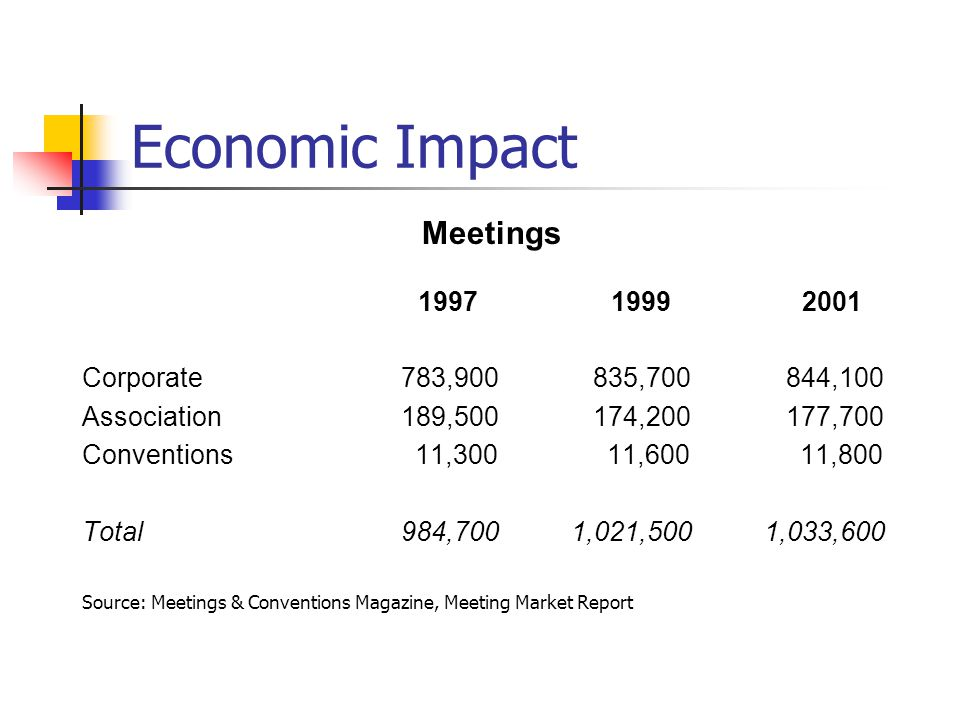 Economic Impact Meetings Corporate 783,900 835,700 844,100