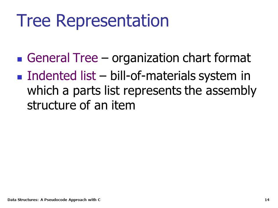 Tree Representation General Tree – organization chart format
