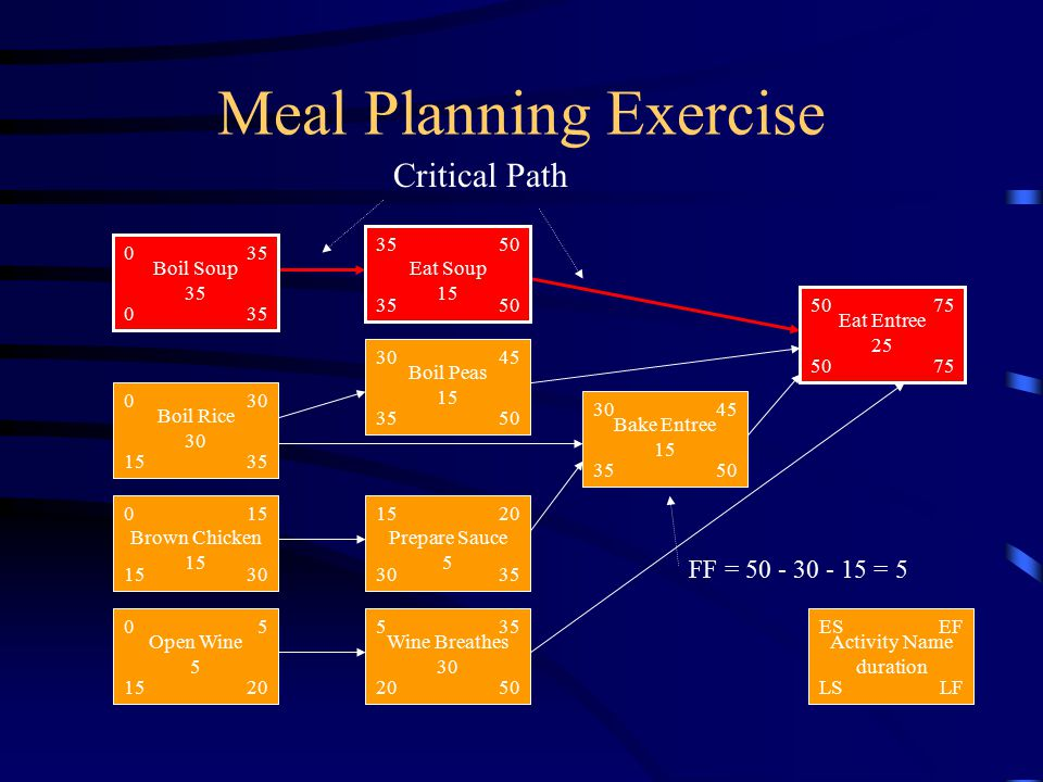 Meal Planning Exercise