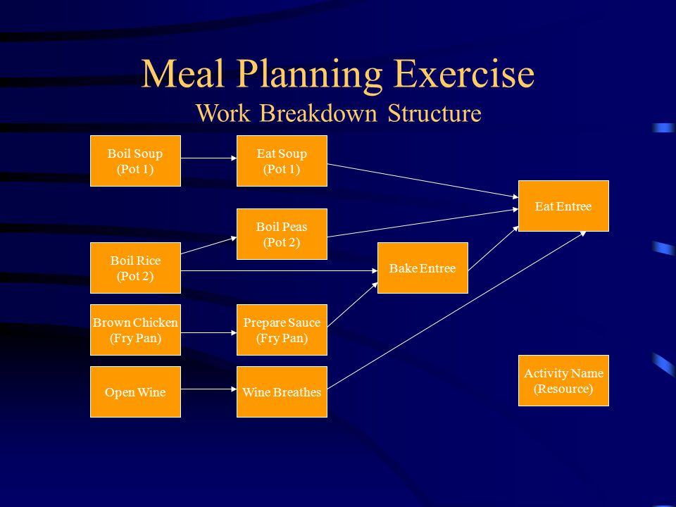 Meal Planning Exercise Work Breakdown Structure