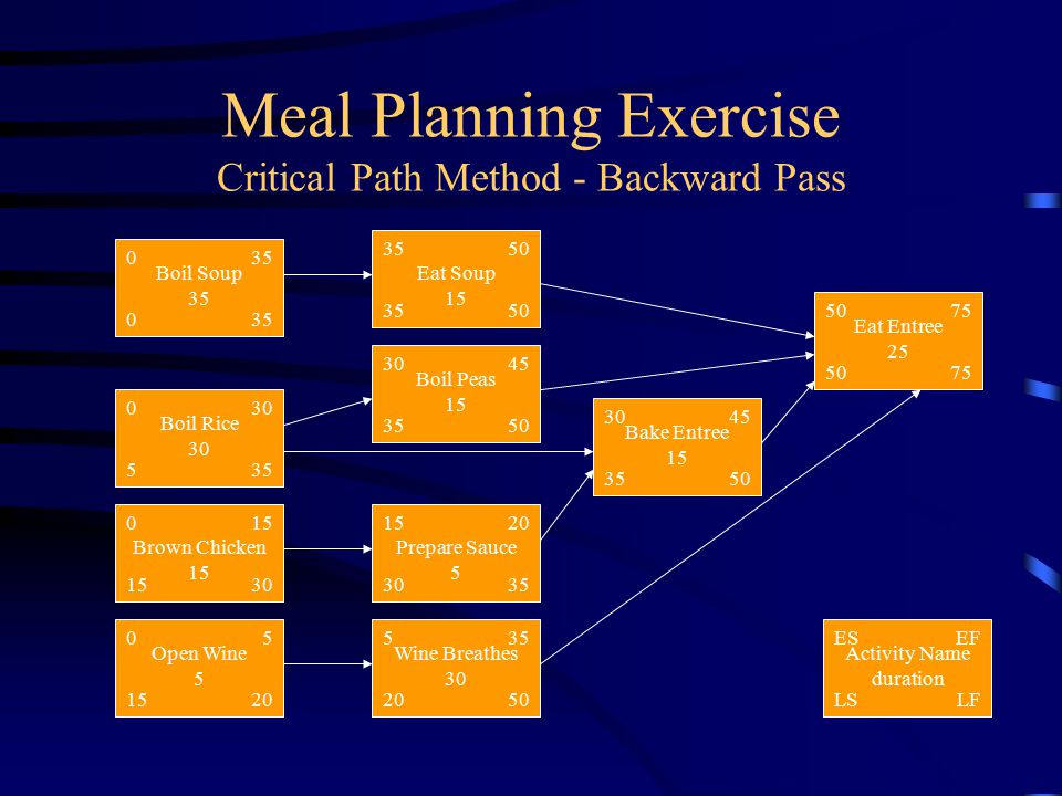 Meal Planning Exercise Critical Path Method - Backward Pass