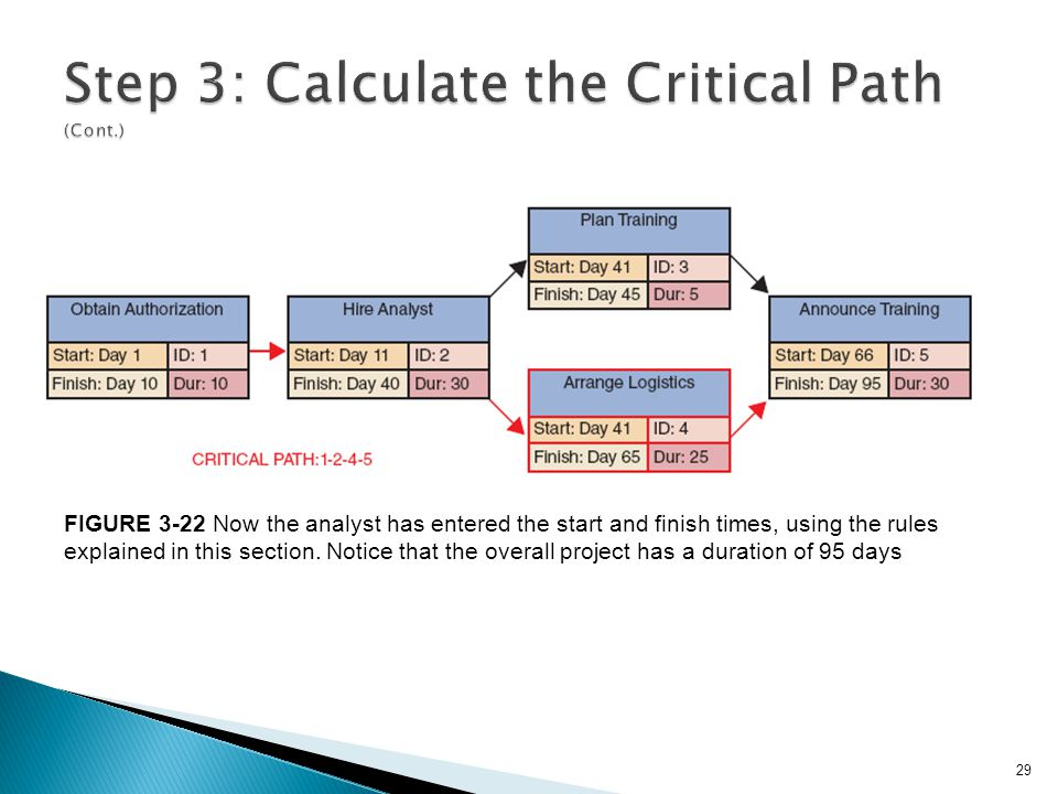 Step 3: Calculate the Critical Path (Cont.)