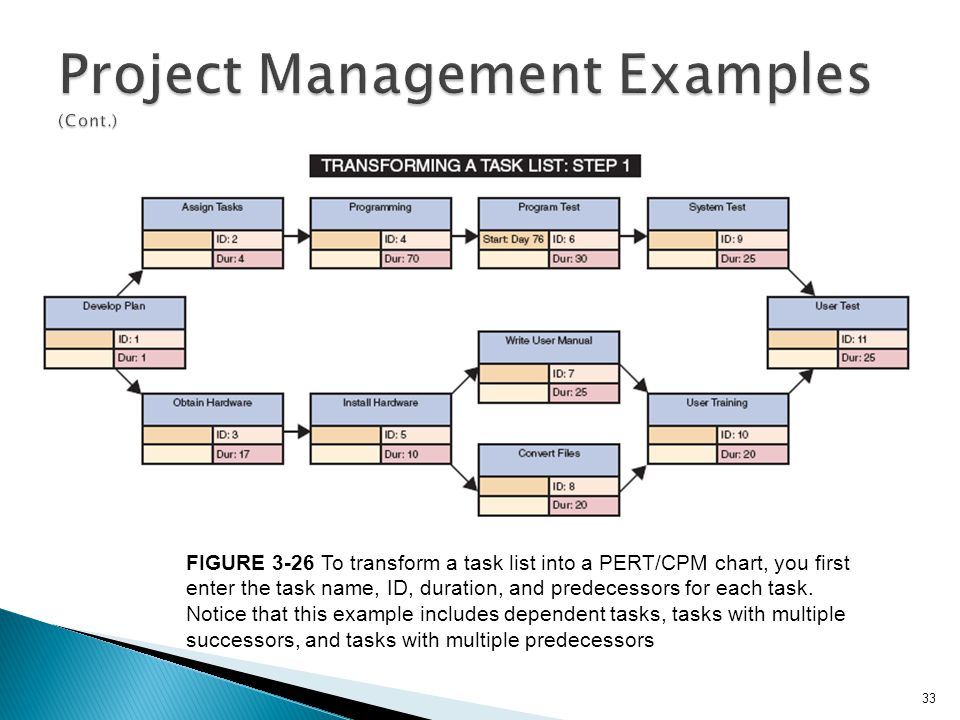 Project Management Examples (Cont.)