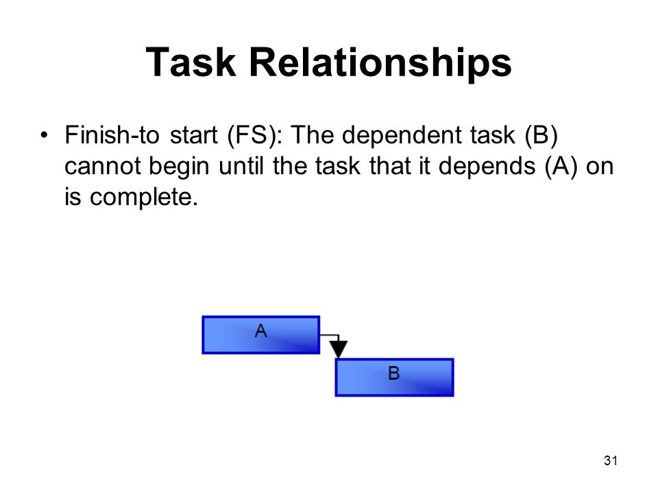 Task Relationships Finish-to start (FS): The dependent task (B) cannot begin until the task that it depends (A) on is complete.