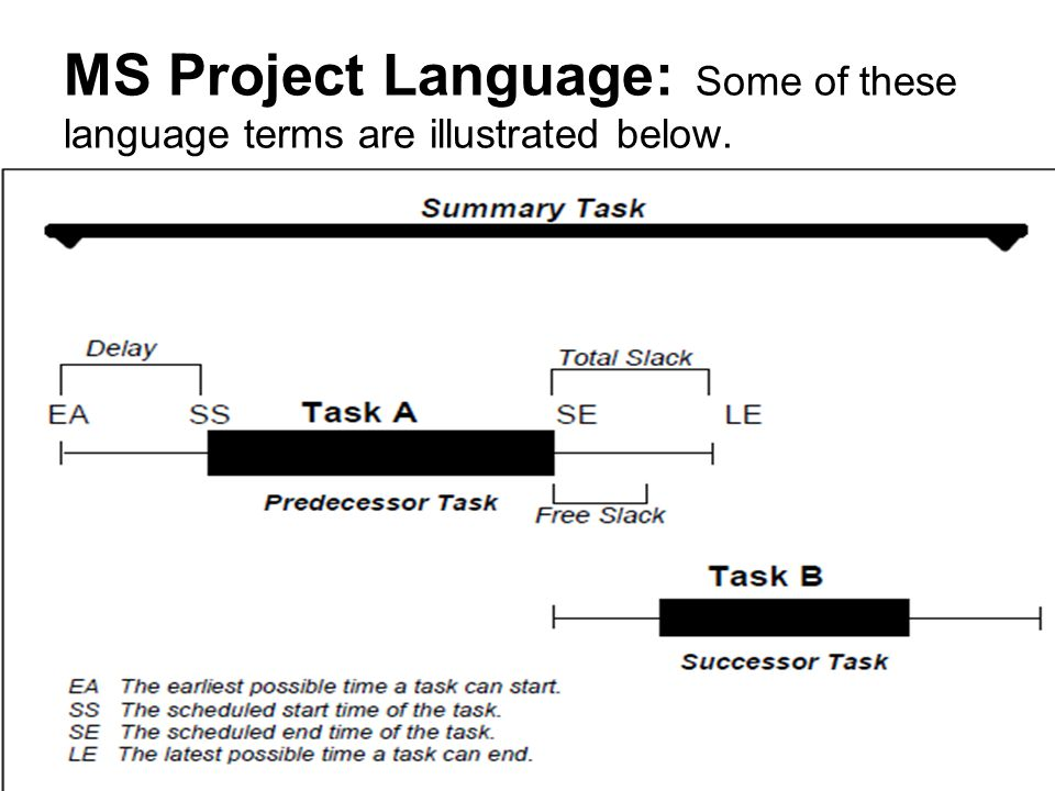 MS Project Language: Some of these language terms are illustrated below.