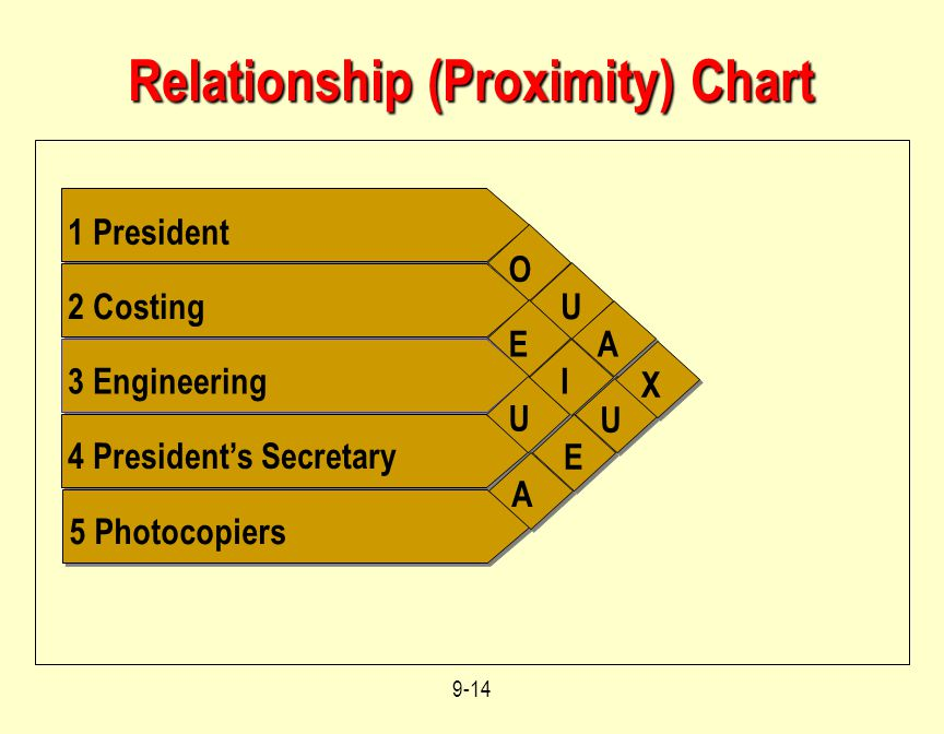 Relationship (Proximity) Chart