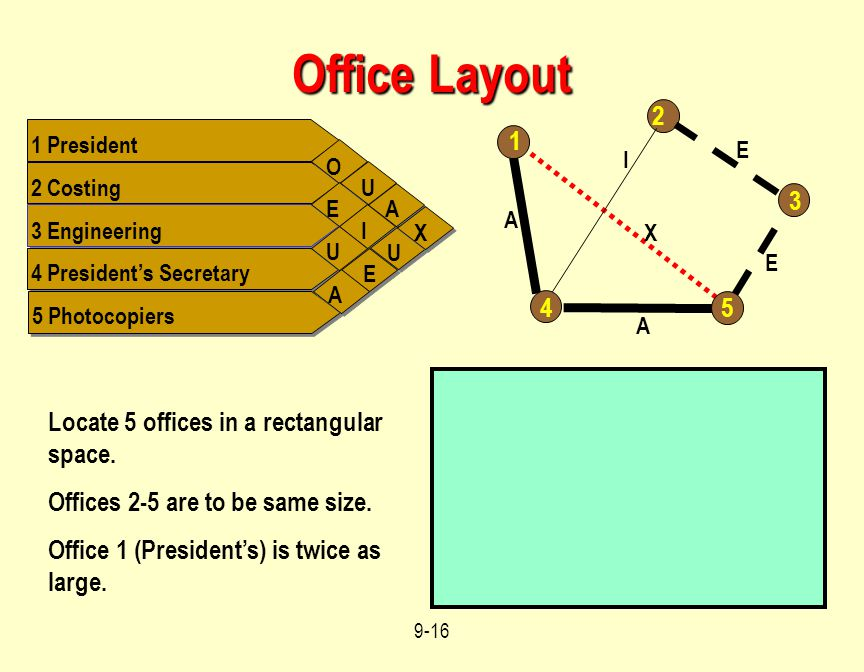 Office Layout 2 1 3 4 5 Locate 5 offices in a rectangular space.