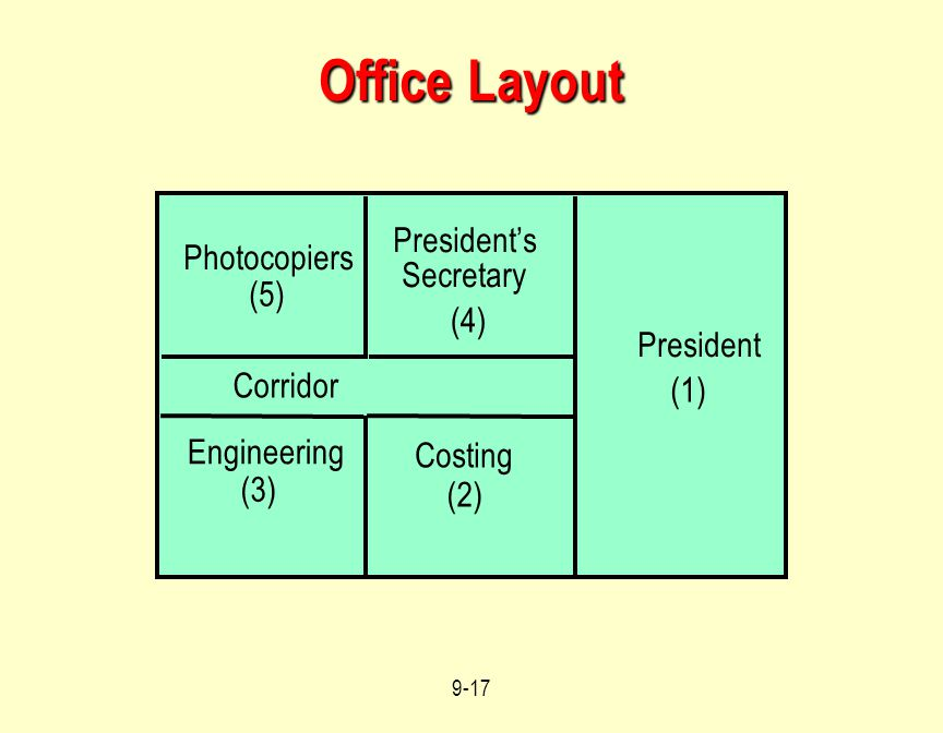 Office Layout President's Photocopiers Secretary (5) (4) President