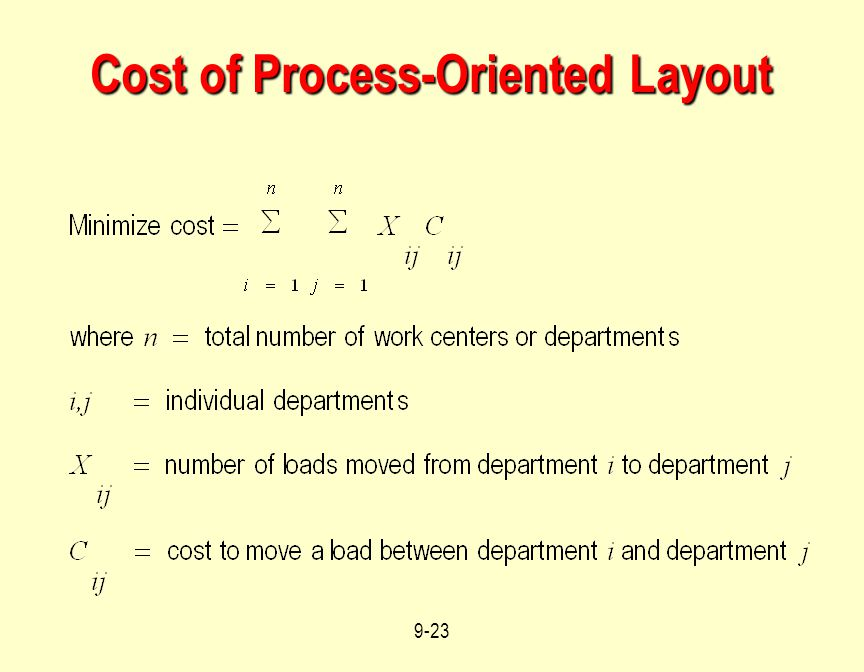 Cost of Process-Oriented Layout