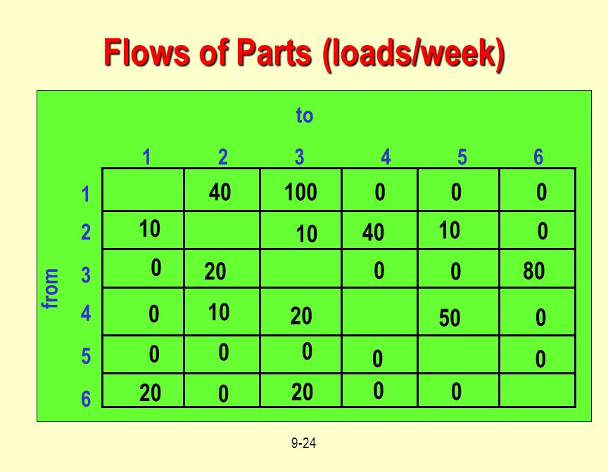 Flows of Parts (loads/week)