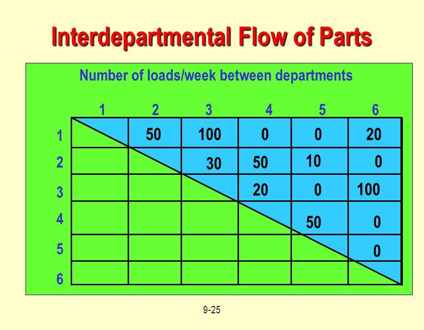 Interdepartmental Flow of Parts