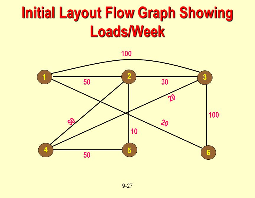 Initial Layout Flow Graph Showing Loads/Week