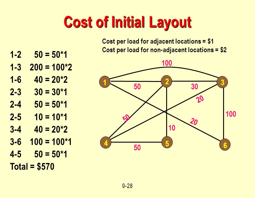 Cost of Initial Layout 1-2 50 = 50*1 1-3 200 = 100*2 1-6 40 = 20*2