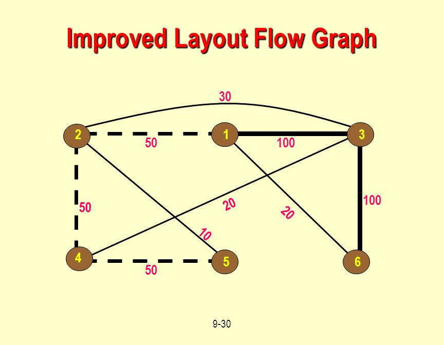 Improved Layout Flow Graph