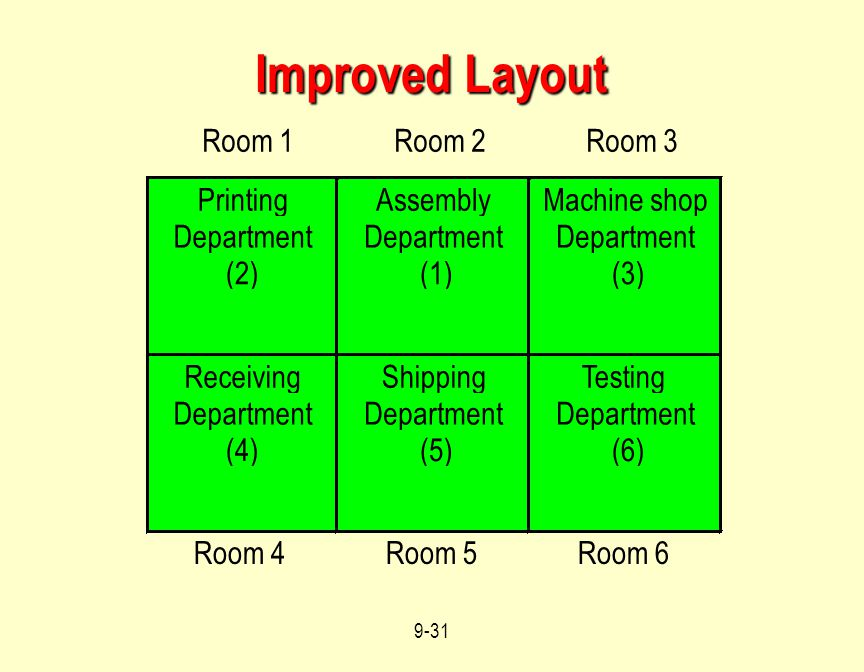 Improved Layout Room 1 Room 2 Room 3 Printing Assembly Machine shop