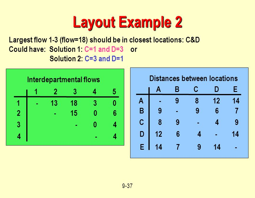 Layout Example 2 Largest flow 1-3 (flow=18) should be in closest locations: C&D. Could have: Solution 1: C=1 and D=3 or.