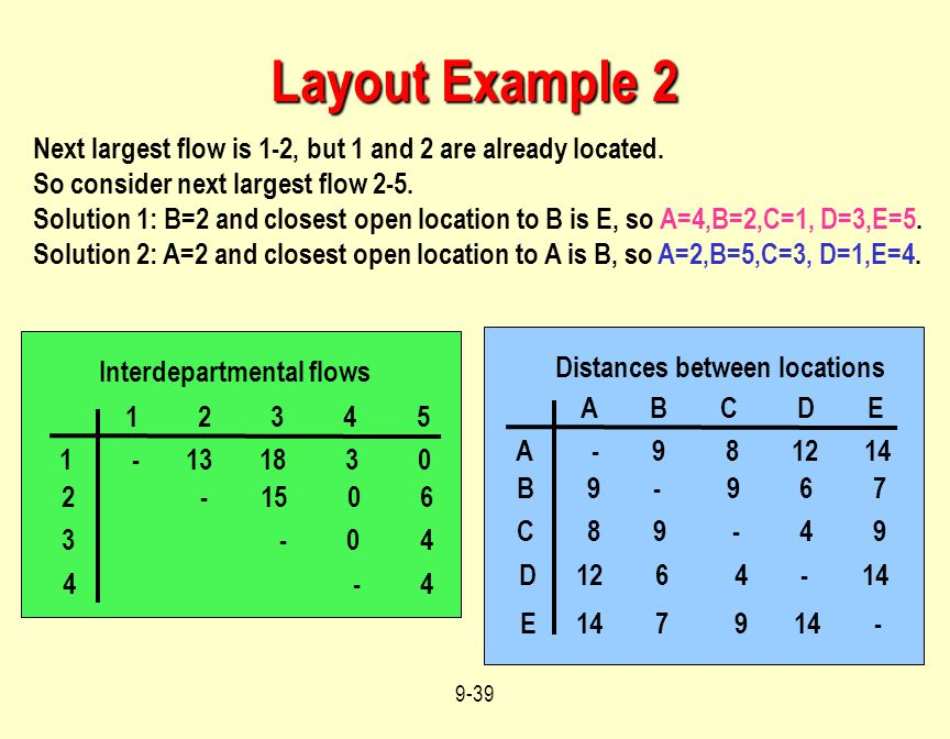 Layout Example 2 Next largest flow is 1-2, but 1 and 2 are already located. So consider next largest flow 2-5.