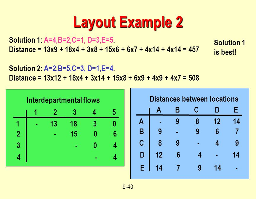 Layout Example 2 Solution 1: A=4,B=2,C=1, D=3,E=5. Solution 1 is best!