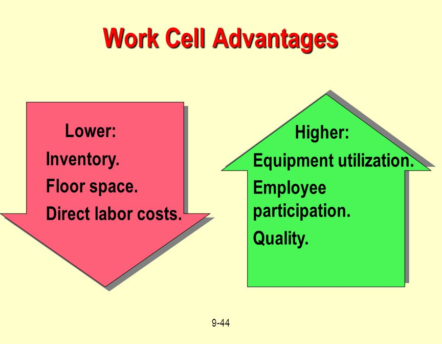 Work Cell Advantages Lower: Higher: Inventory. Equipment utilization.