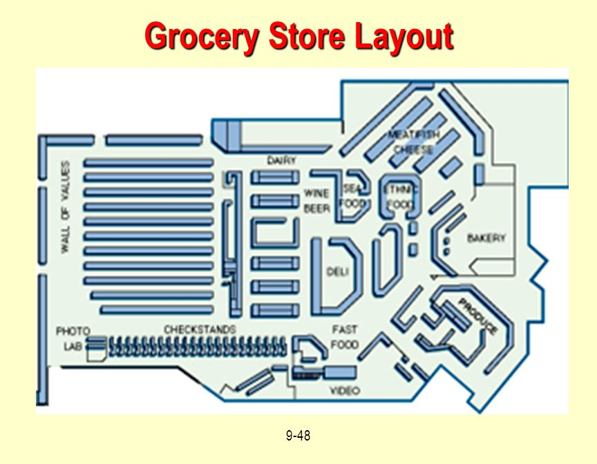 Grocery Store Layout Students should be asked to identify differences between this and the previous slide.