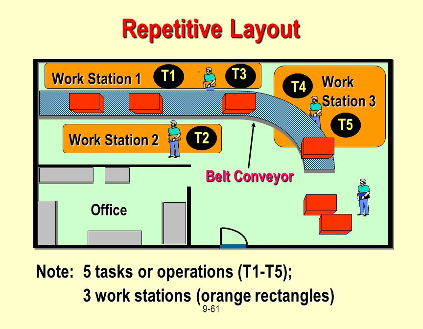 Repetitive Layout Note: 5 tasks or operations (T1-T5);