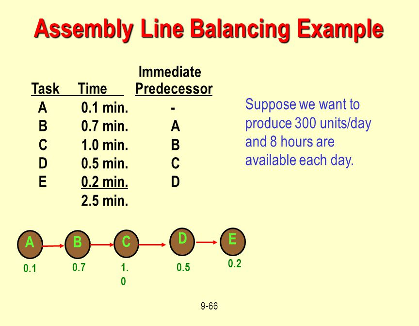 Assembly Line Balancing Example