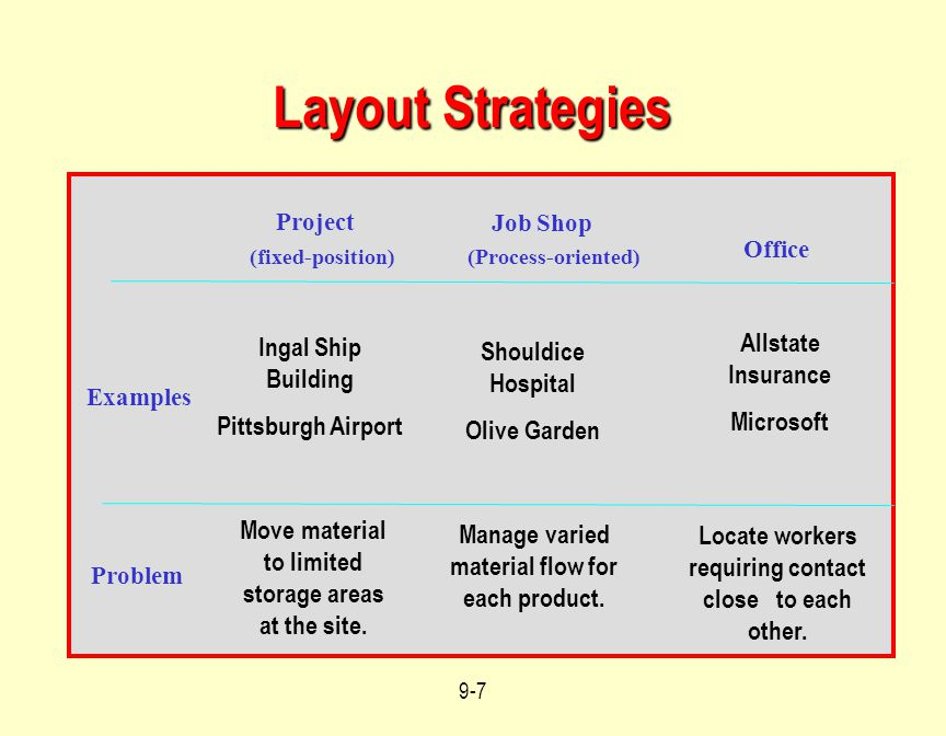 Layout Strategies Allstate Insurance Ingal Ship Building