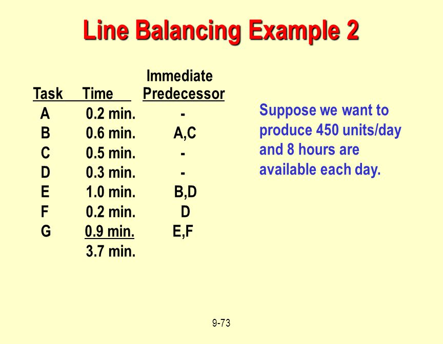 Line Balancing Example 2