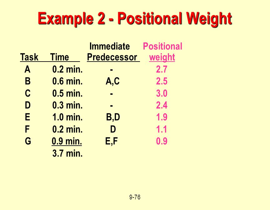 Example 2 - Positional Weight