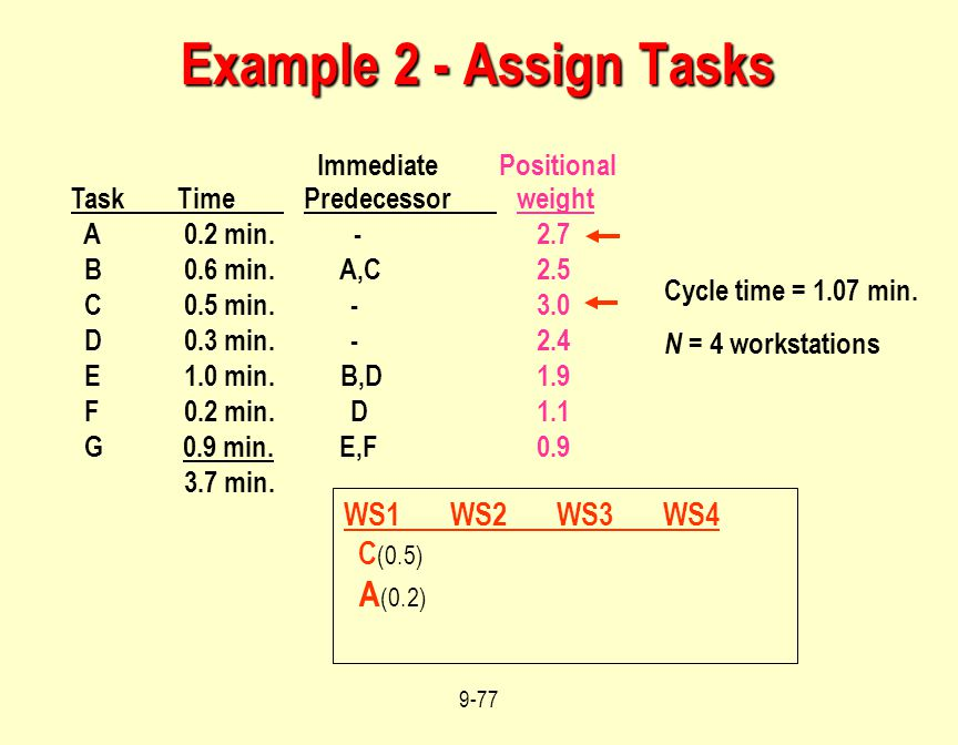 Example 2 - Assign Tasks Immediate Positional A(0.2) WS1 WS2 WS3 WS4