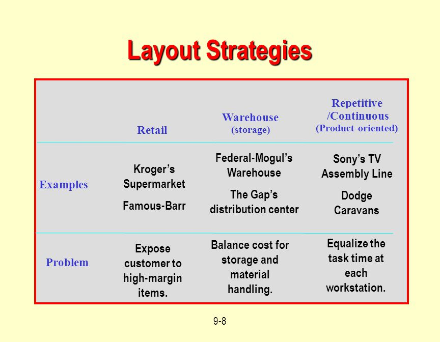 Layout Strategies Federal-Mogul's Warehouse Sony's TV Assembly Line