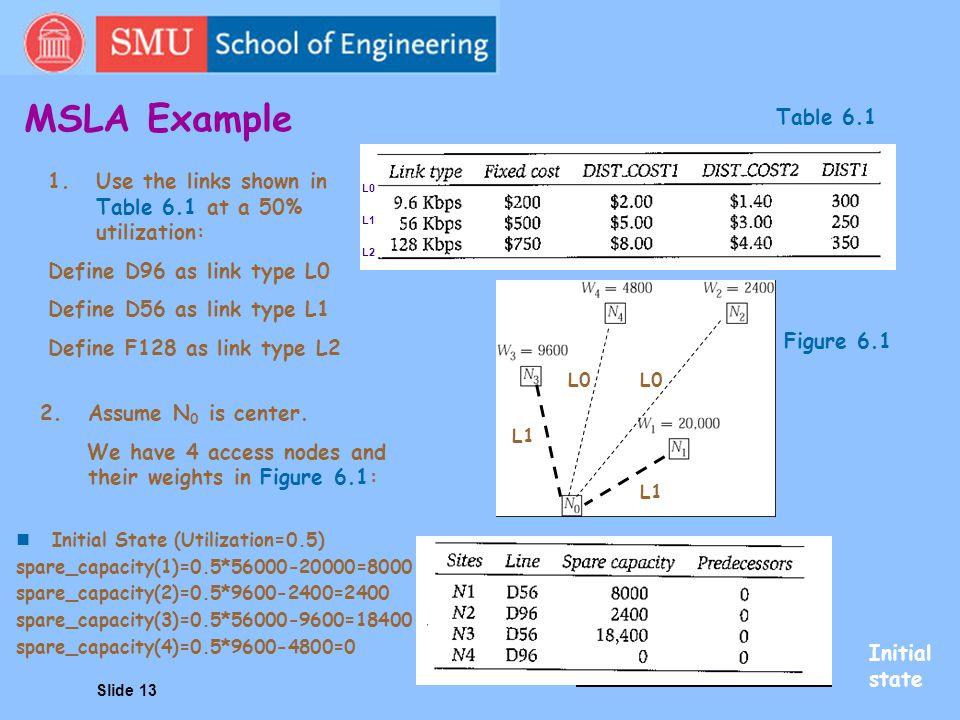 MSLA Example Table 6.1. Use the links shown in Table 6.1 at a 50% utilization: Define D96 as link type L0.