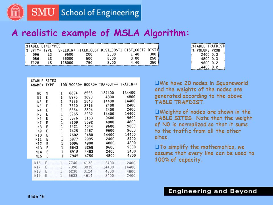 A realistic example of MSLA Algorithm: