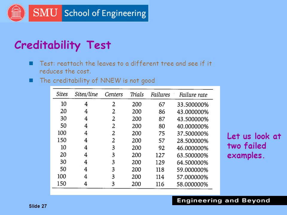 Creditability Test Let us look at two failed examples.