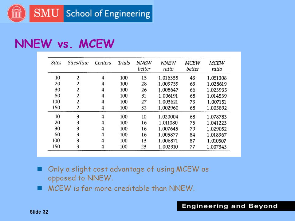 NNEW vs. MCEW Only a slight cost advantage of using MCEW as opposed to NNEW.