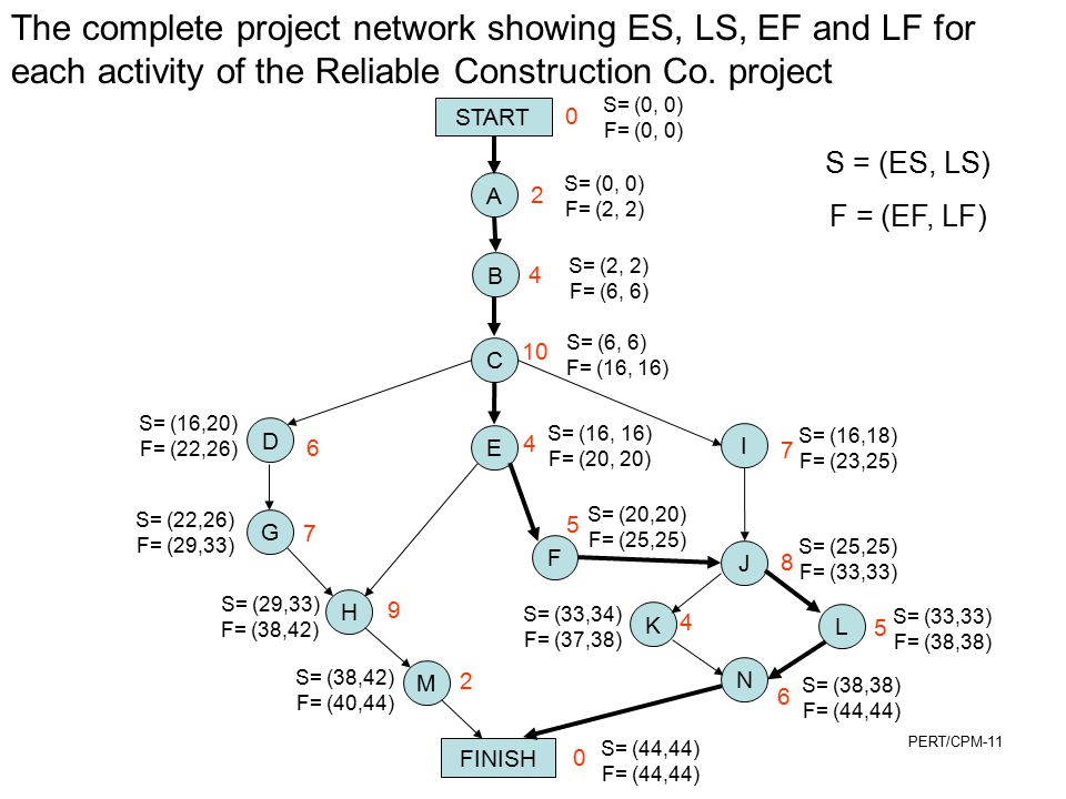 The complete project network showing ES, LS, EF and LF for each activity of the Reliable Construction Co. project